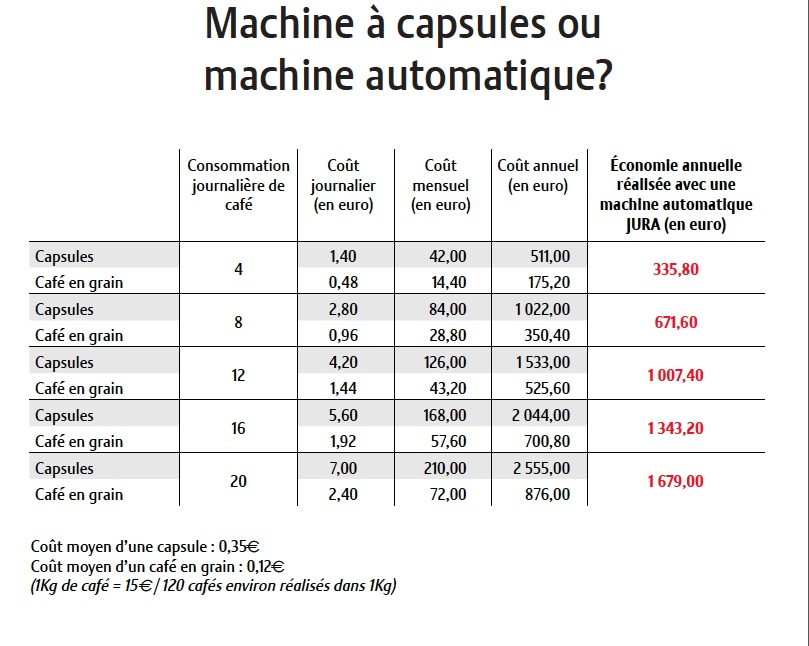 comparatif capsule contre caf en grain amortissez votre machine jura blog des caf s pfaff. Black Bedroom Furniture Sets. Home Design Ideas