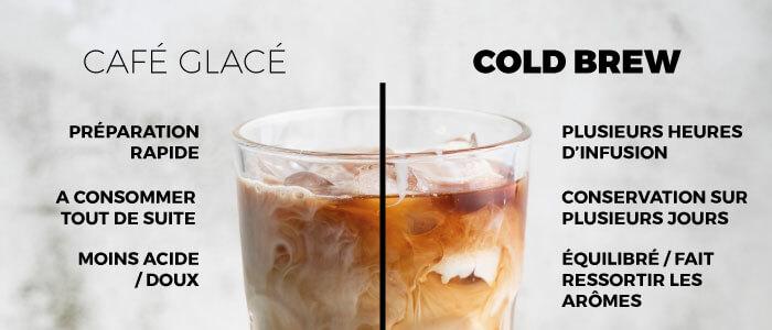 différence café glacé et cold brew